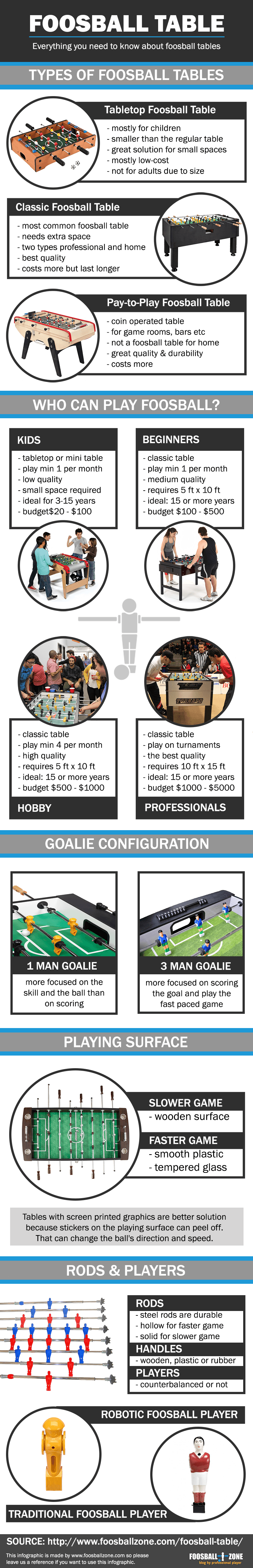 foosball table infographic 800